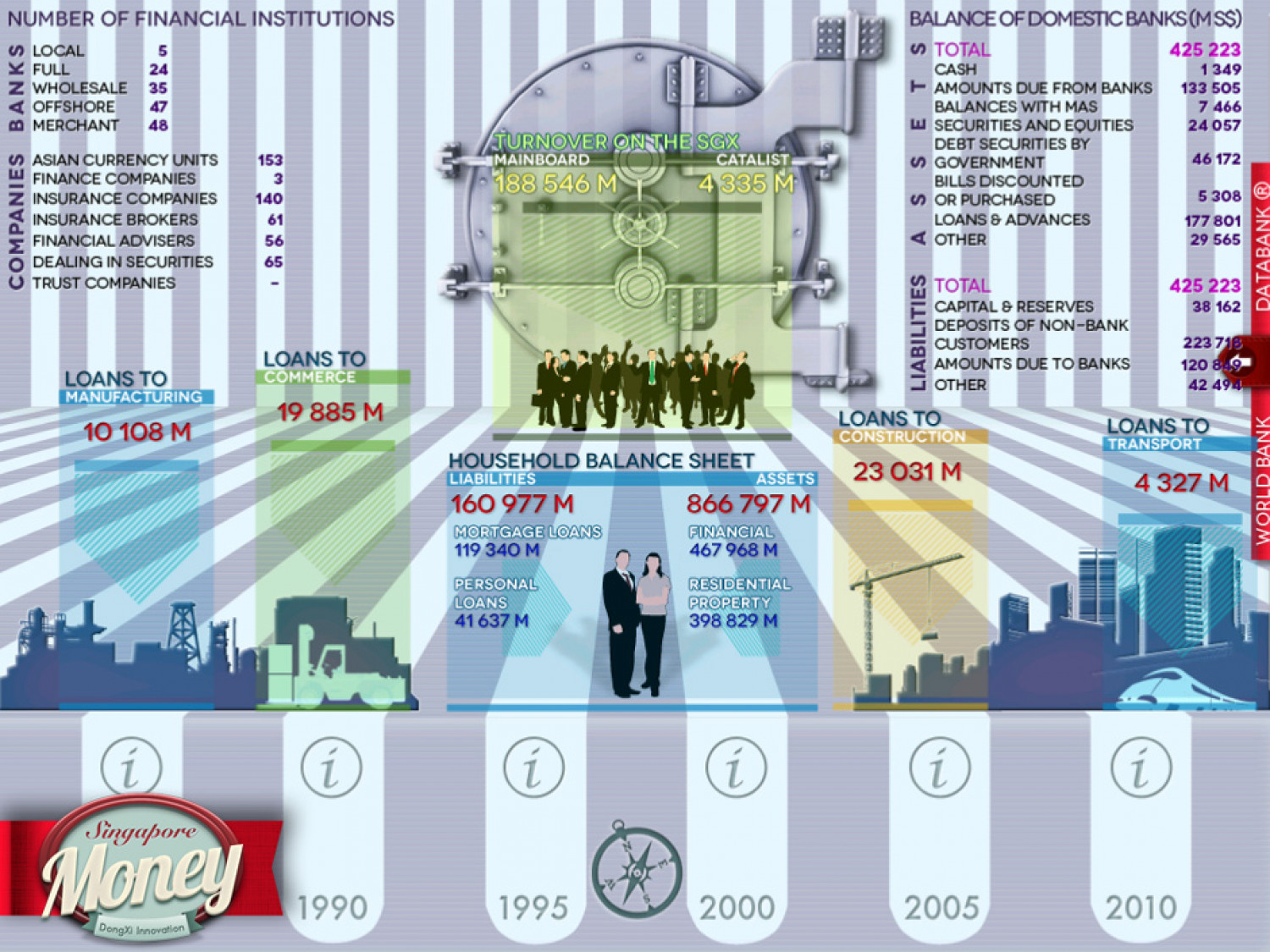 Financial industry of Singapore Infographic