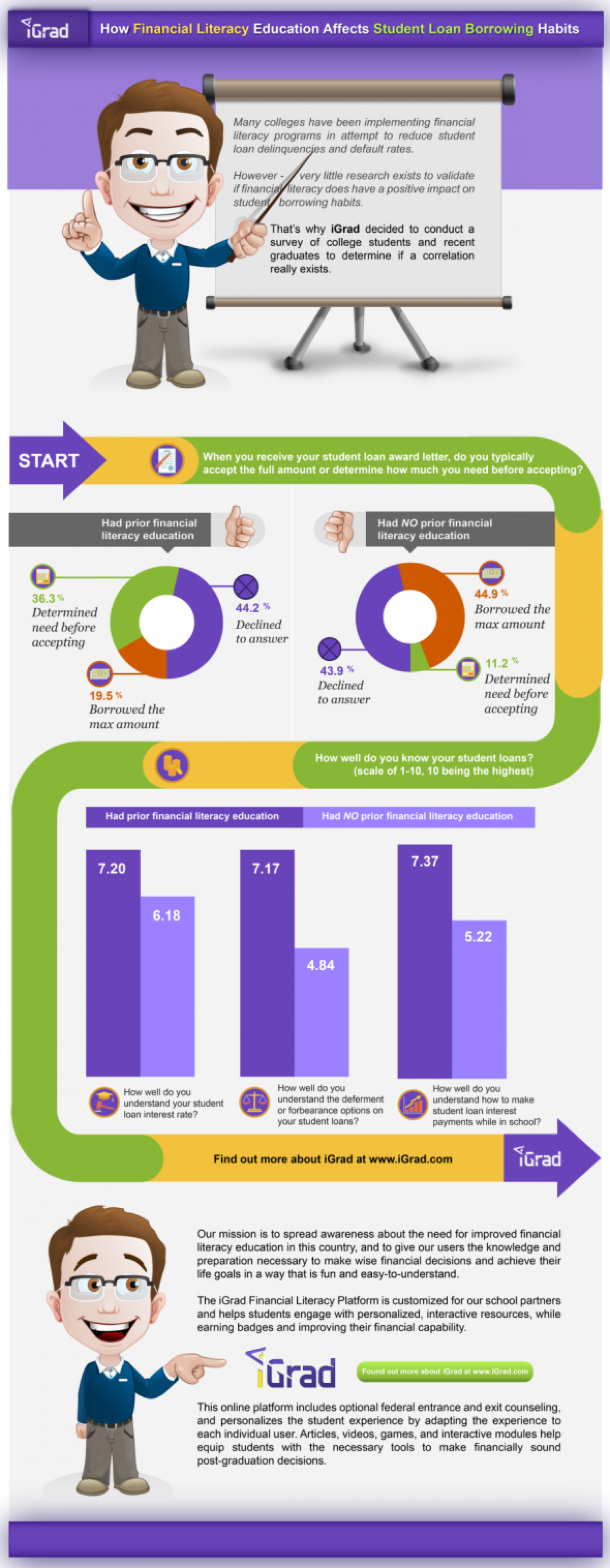 Financial Literacy and Student Loans Infographic