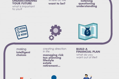 Financial Planning | The Startup Way Infographic