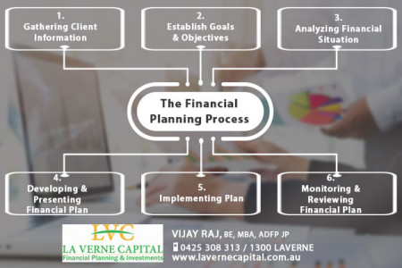 Financial Planning Process - LVC Infographic