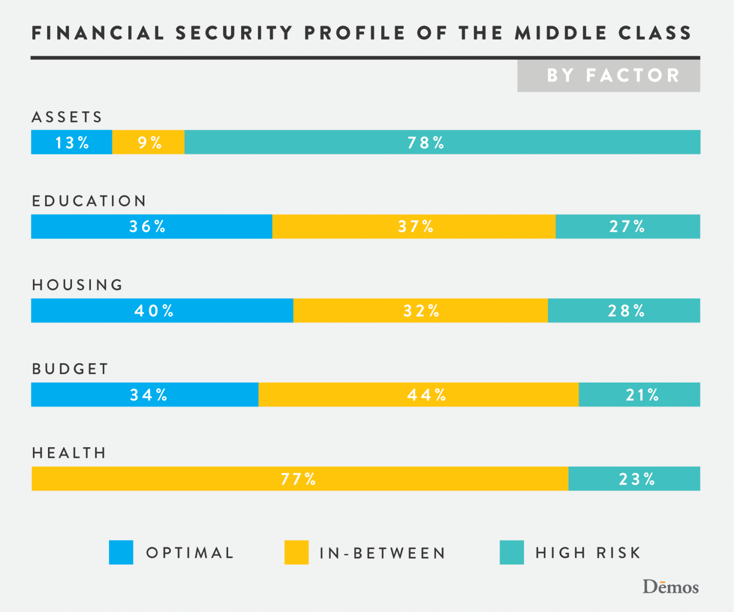 Financial Security Profile of the Middle Class Infographic
