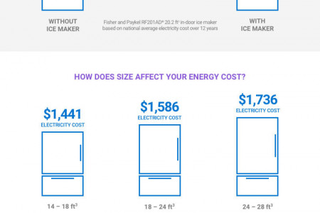 Find Energy-saving Refrigerators Infographic