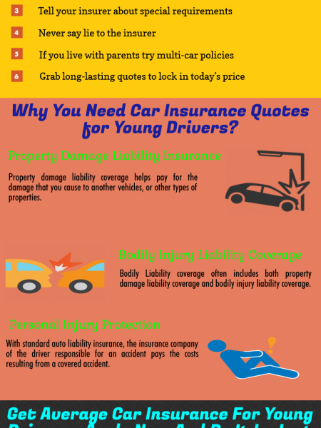 Find How to Get Car Insurance for Young Drivers Infographic