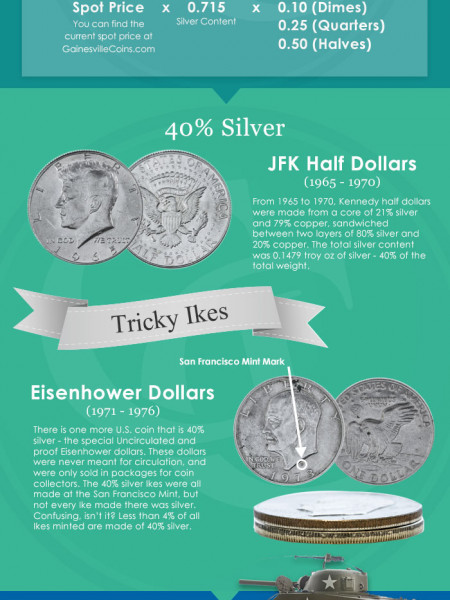 Find Real Silver Coins In Your Own Pocket Change Infographic