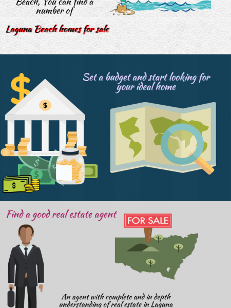 Find Your Dream House in Laguna Beach  Infographic