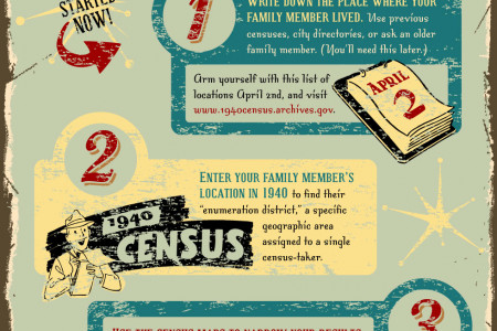 Find Your Family in the 1940 Census Infographic