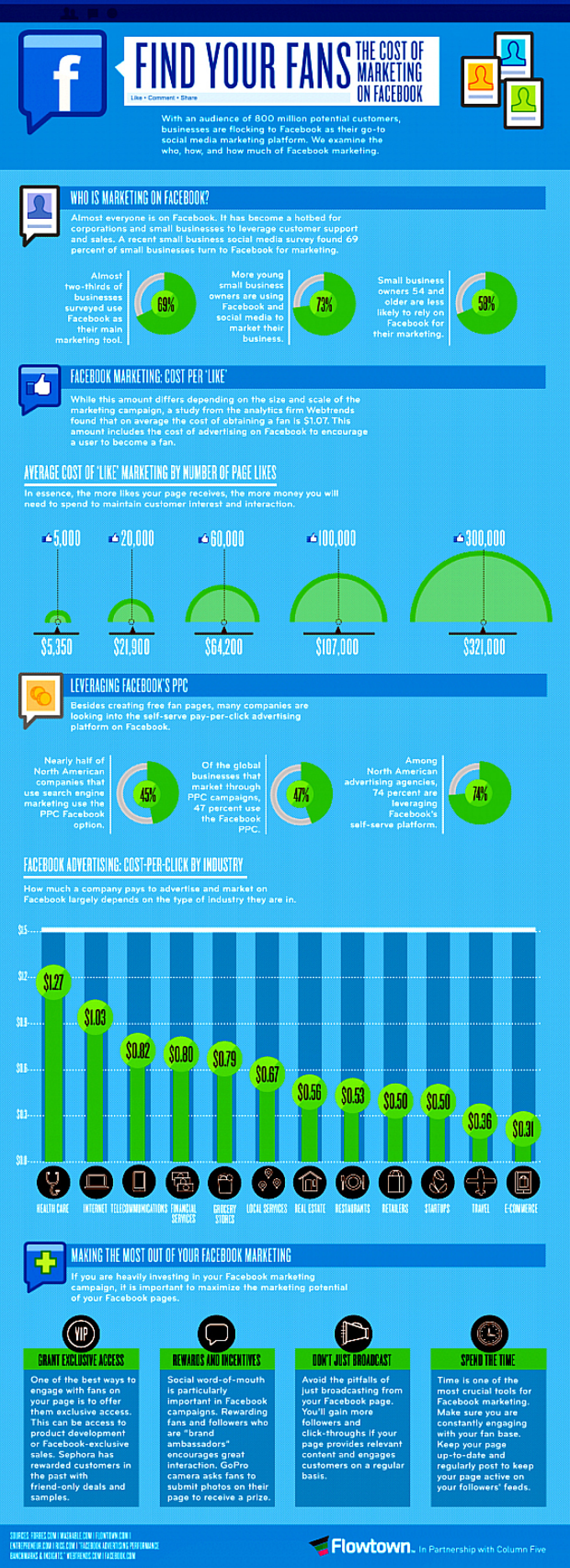 Find Your Fans: The Cost of Marketing on Facebook  Infographic