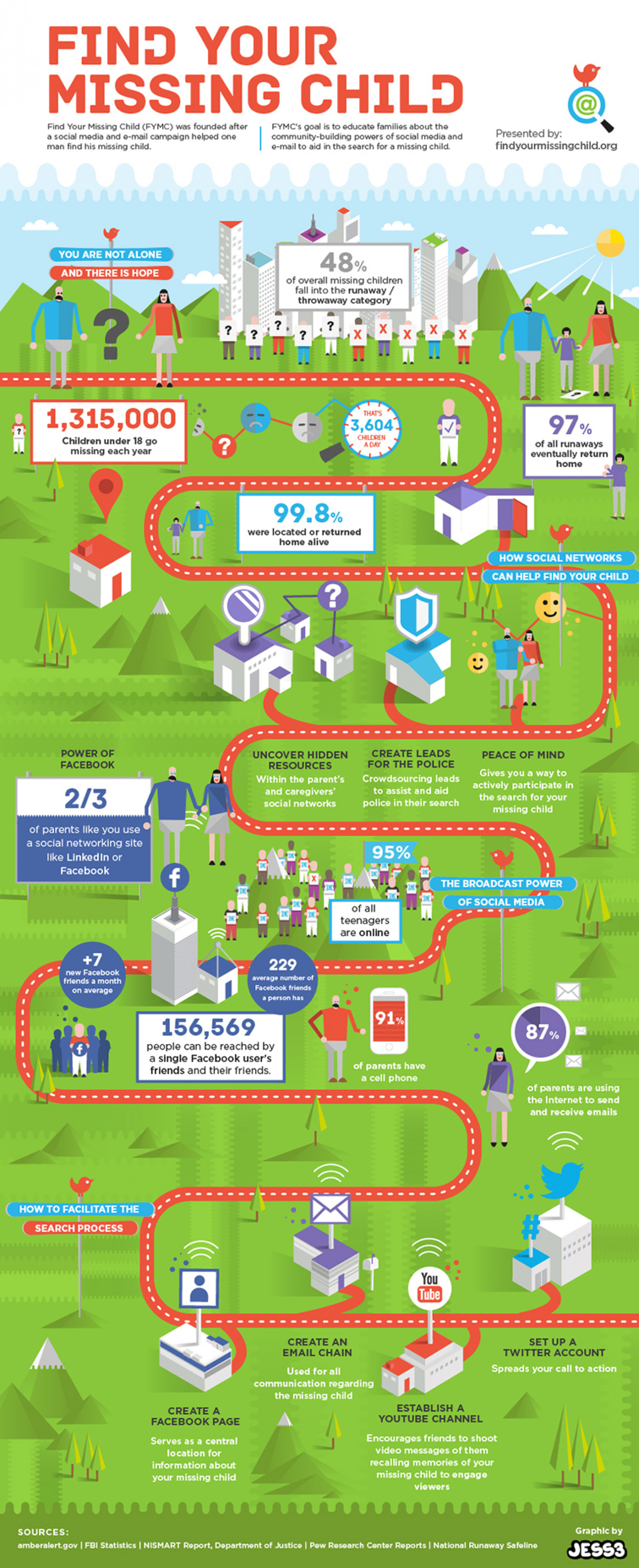Find your Missing Child Infographic Infographic