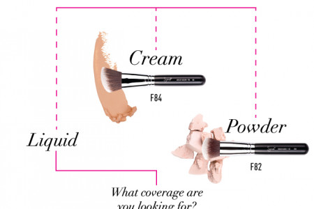 Find Your Perfect Foundation Brush Infographic