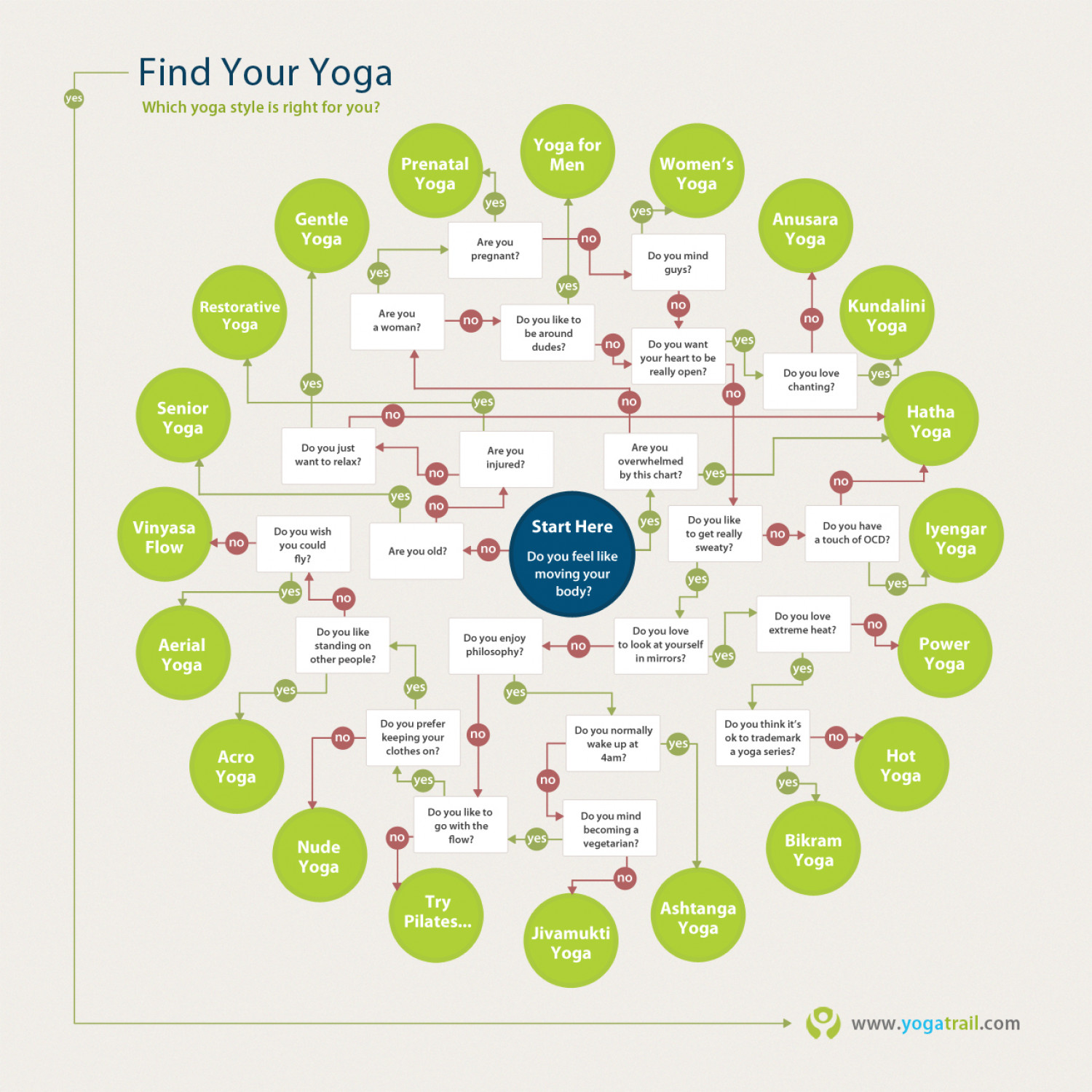 photo What's the best type of yoga for you