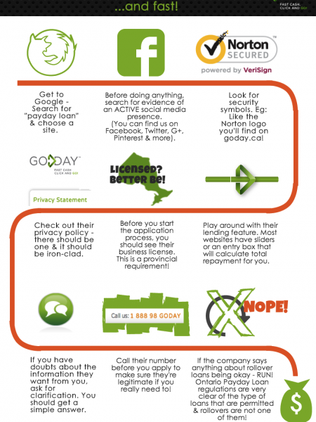 Finding a Legitimate & Compliant Payday Loan Lender Infographic