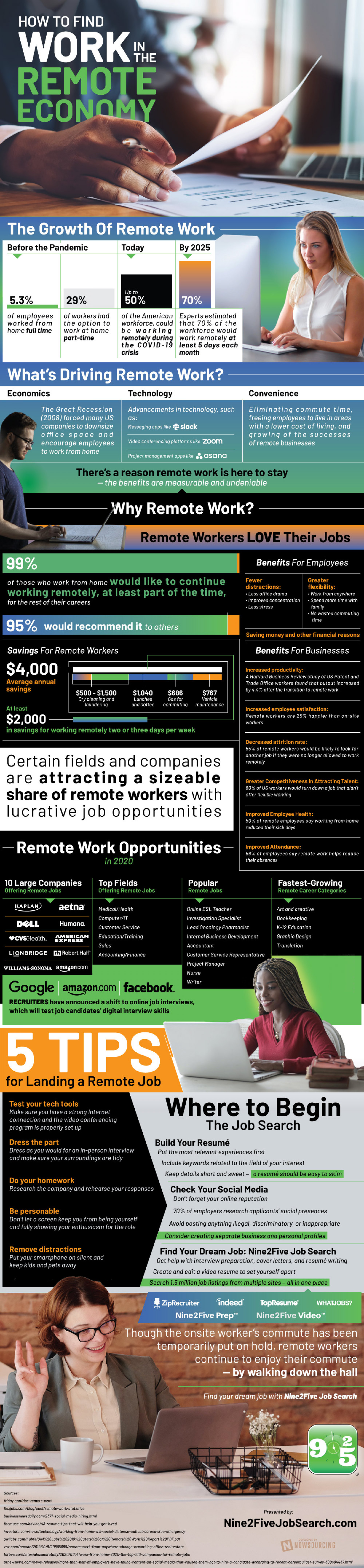 Finding Remote Work in the COVID Economy Infographic