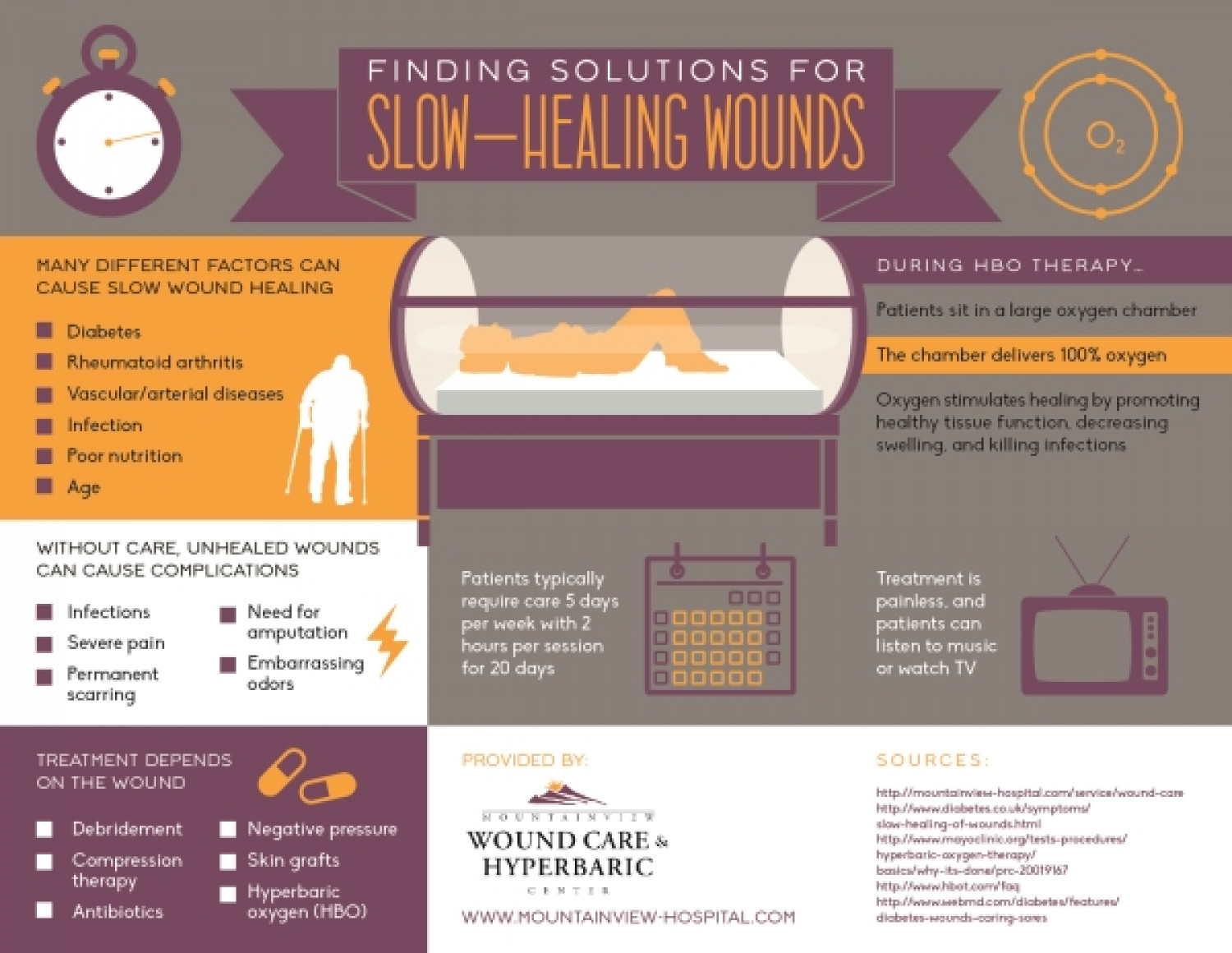Finding Solutions for Slow-Healing Wounds Infographic