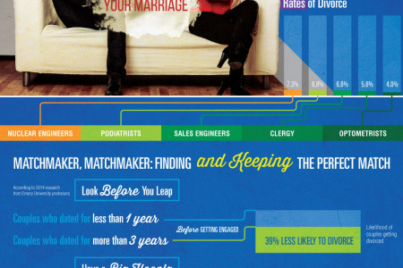 Finding The Perfect Career For Your Marriage Infographic