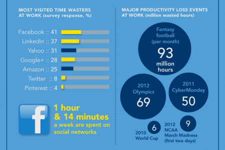 Finding the Productivity Sweet Spot Infographic