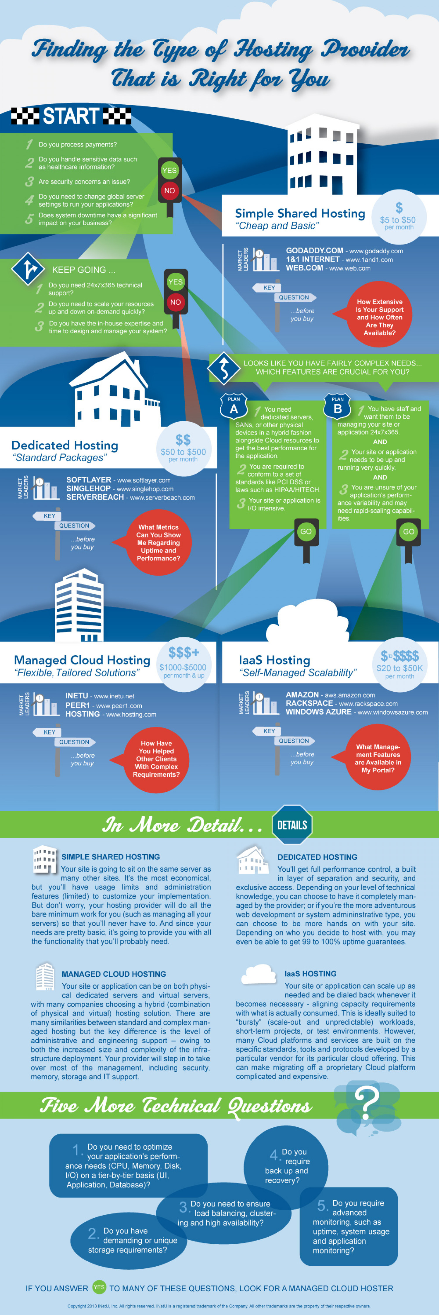 Finding the Type of Hosting Provider That is Right for You Infographic