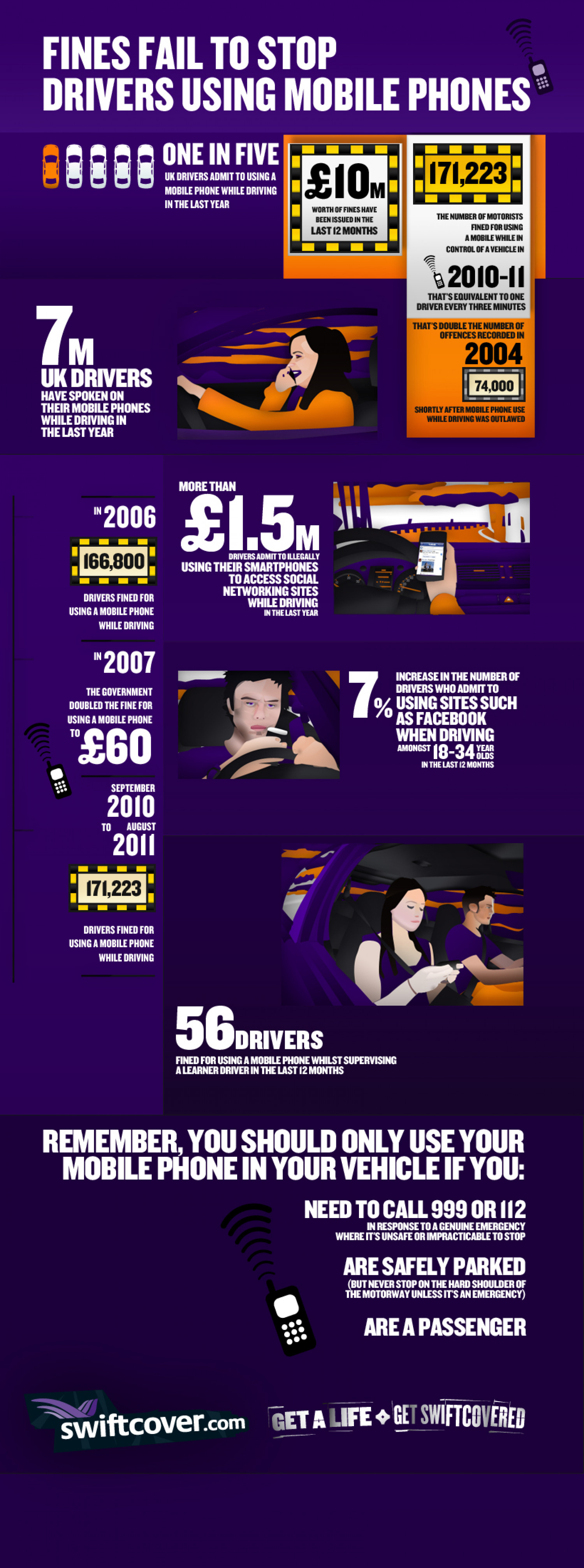 Fines Fail to Stop Drivers Texting | swiftcover.com Infographic