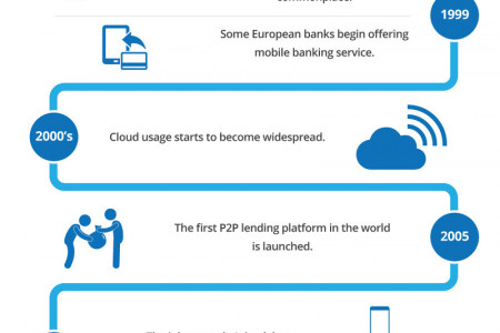 FinTech Evolution Infographic