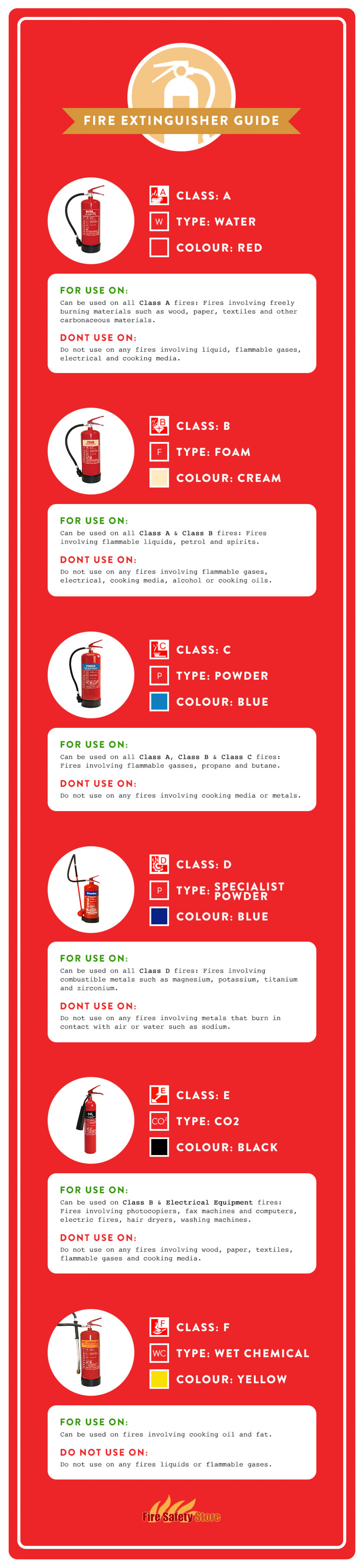 Fire Extinguisher Guide Infographic