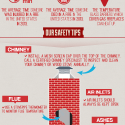 Fireplace Safety fireplace safety 101 | visual.ly
