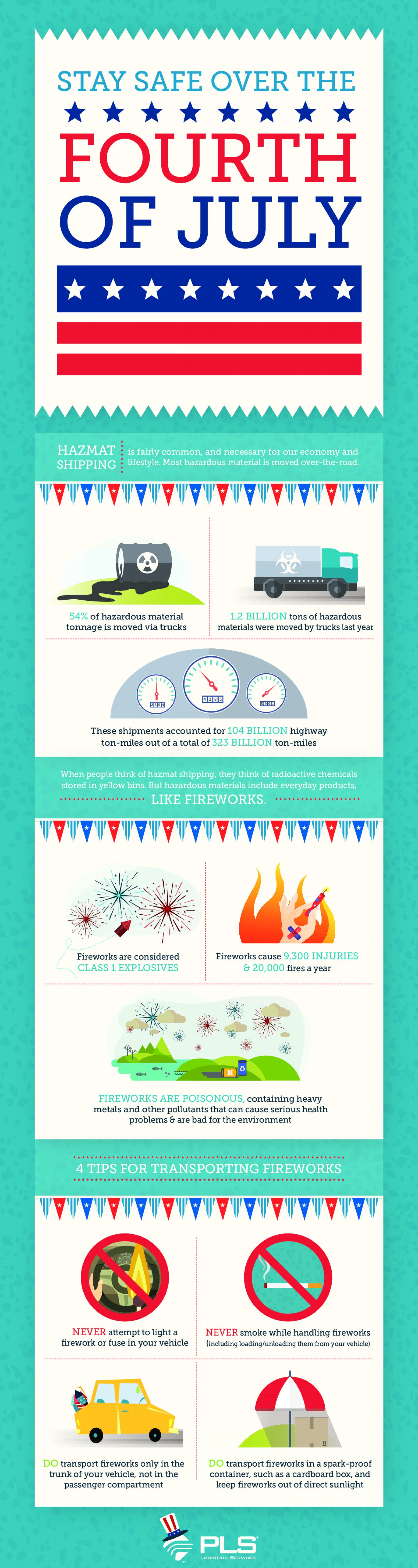 Fireworks and Hazardous Materials Infographic