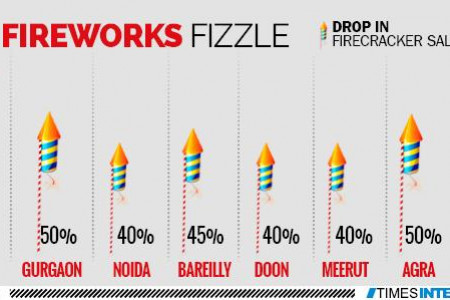 FireWorks Infographic Infographic