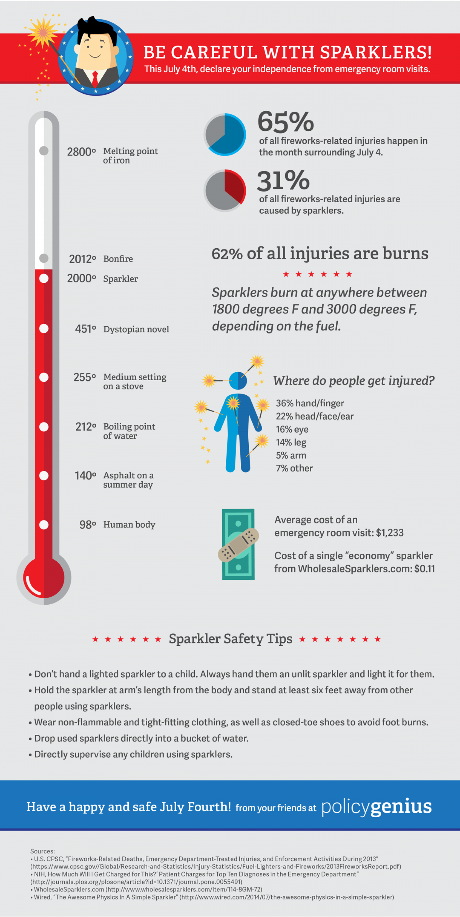 Fireworks, sparklers, and children - oh my!  Infographic