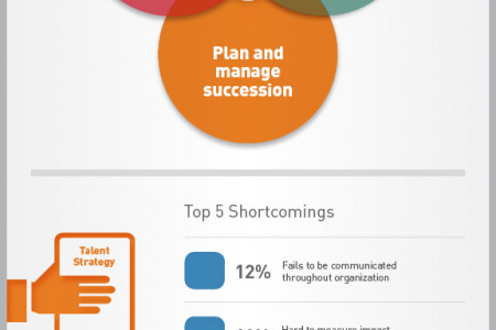 Firms Struggle to Align Talent Strategy with Business Objectives Infographic