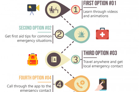 First Aid Application Infographic