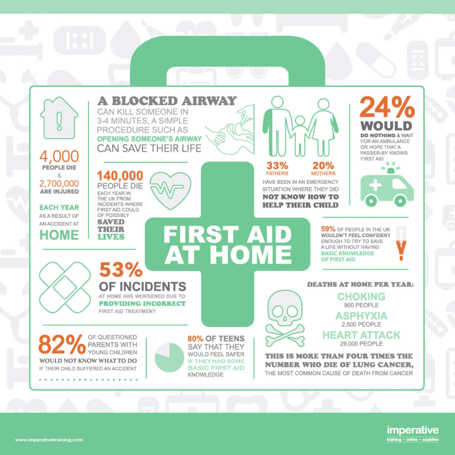 First Aid at Home Infographic