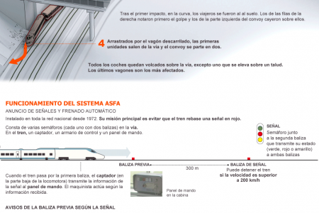 First fatal accident in Spain in a high-speed line Infographic