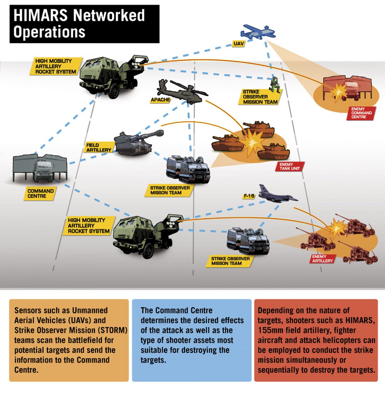 First HIMARS Battery Operational Infographic