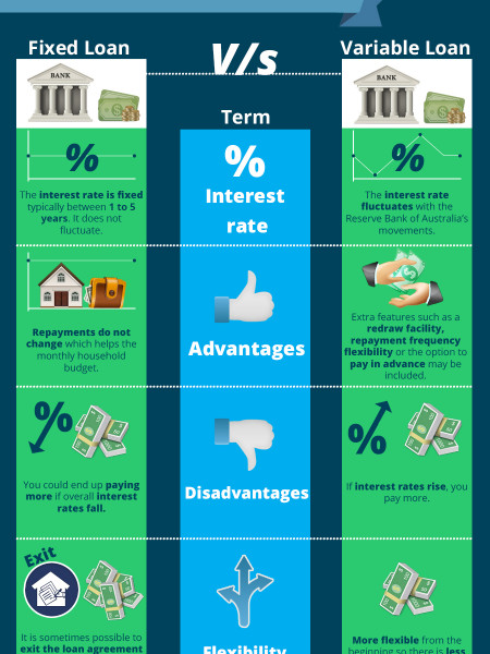 First Home Buyers Guide in Australia Infographic