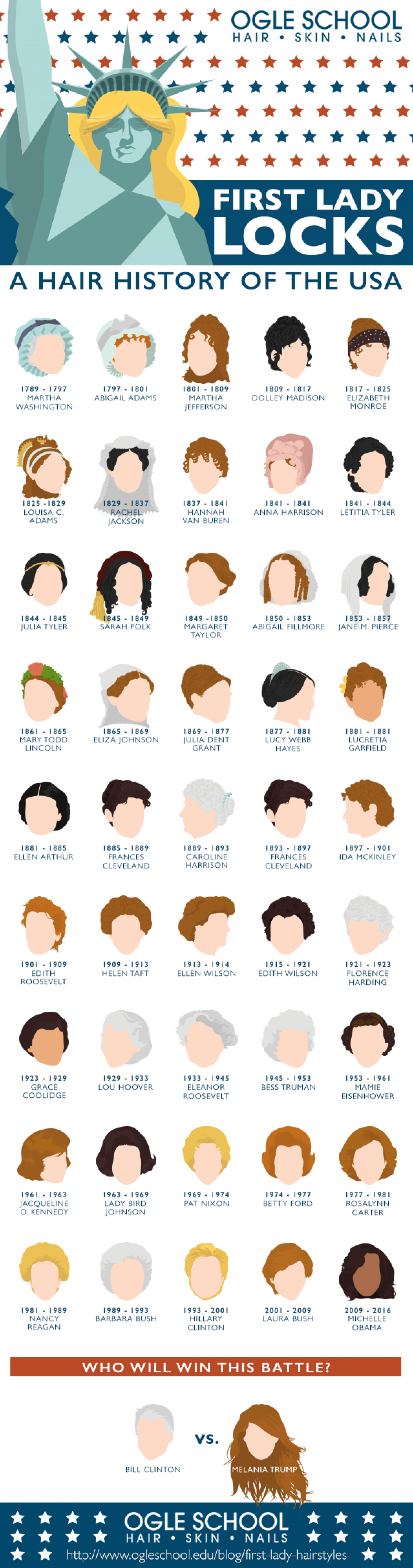 First Lady Locks: A Hair History of the USA Infographic