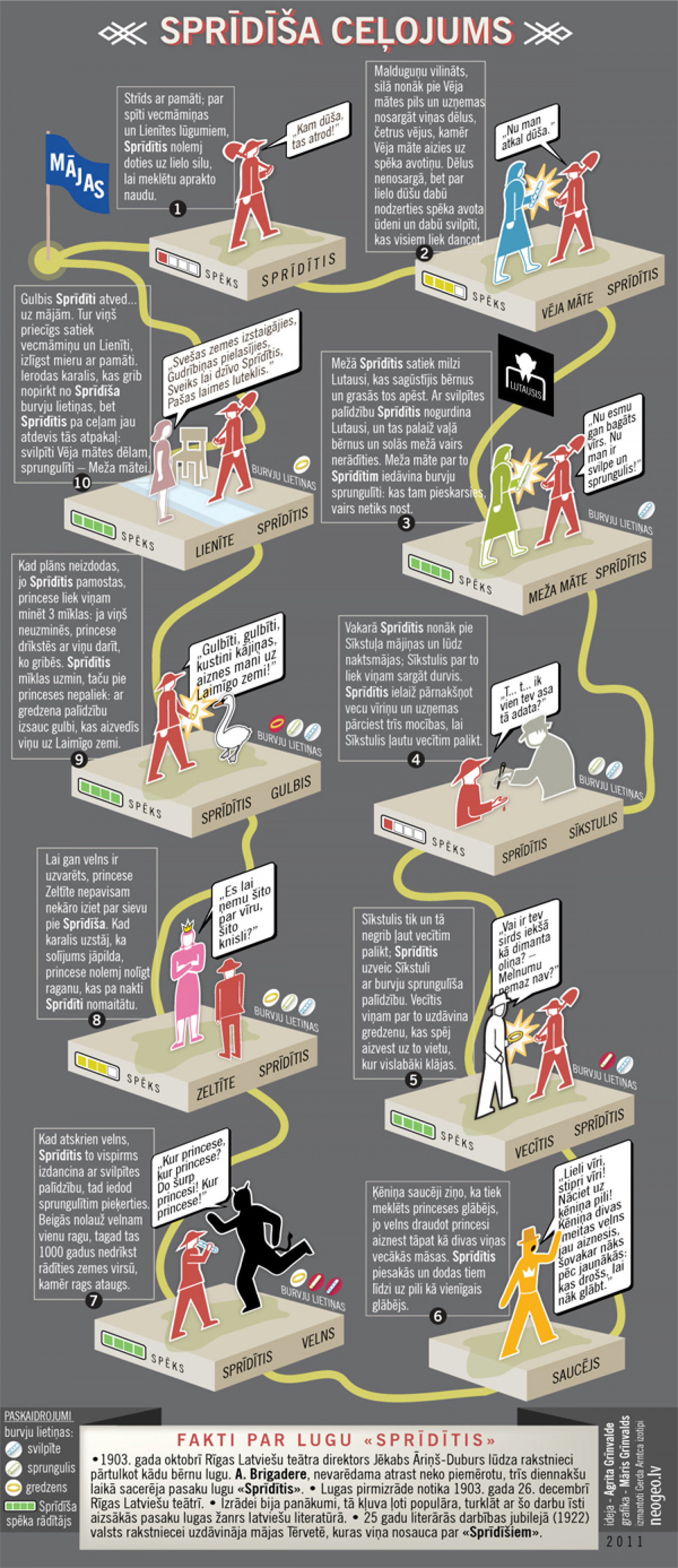 First Latvian literature infographic. Journey of Spriditis Infographic