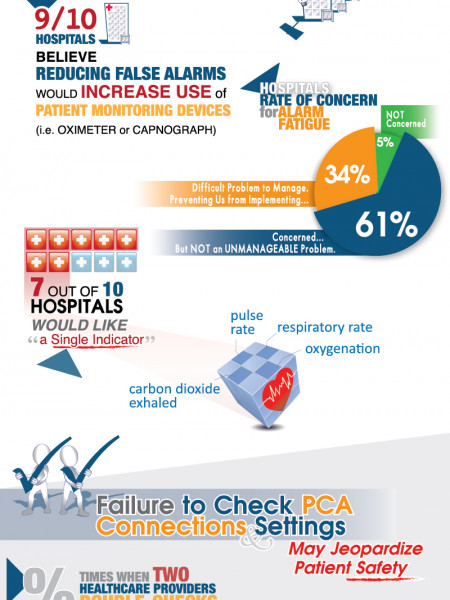 First National Survey of Patient-Controlled Analgesia Practices Infographic