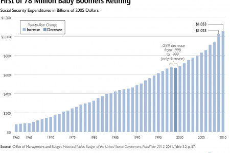 First of 78 Million Baby Boomers Retiring Infographic