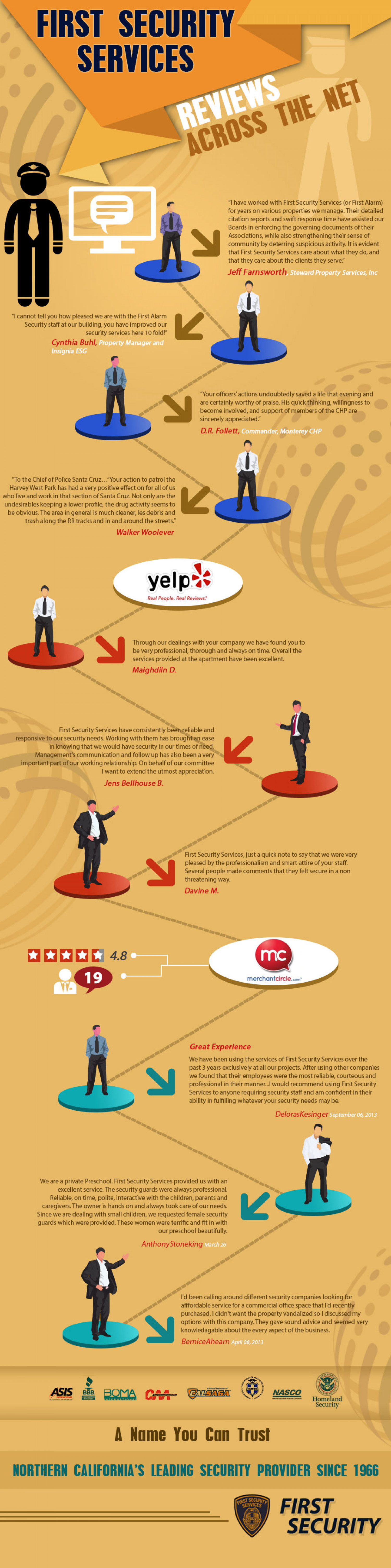 First Security Services: Reviews Across The Net Infographic