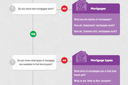 First Time Buyer Flowchart Infographic