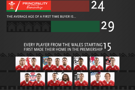 First Time Buyer Premiership Infographic