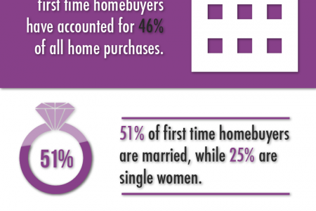 First Time Home Buyer Statistics  Infographic