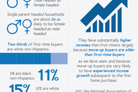First Time Homeowner vs. Move-up Buyer Infographic