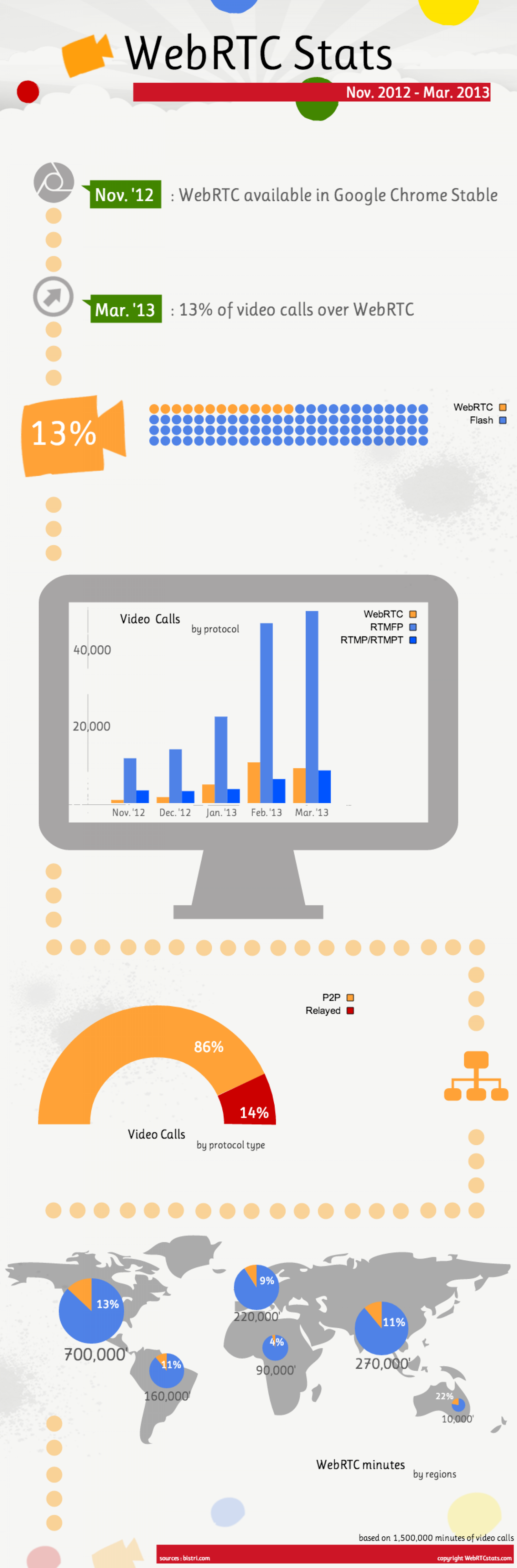 First WebRTC statistics in the World! Infographic