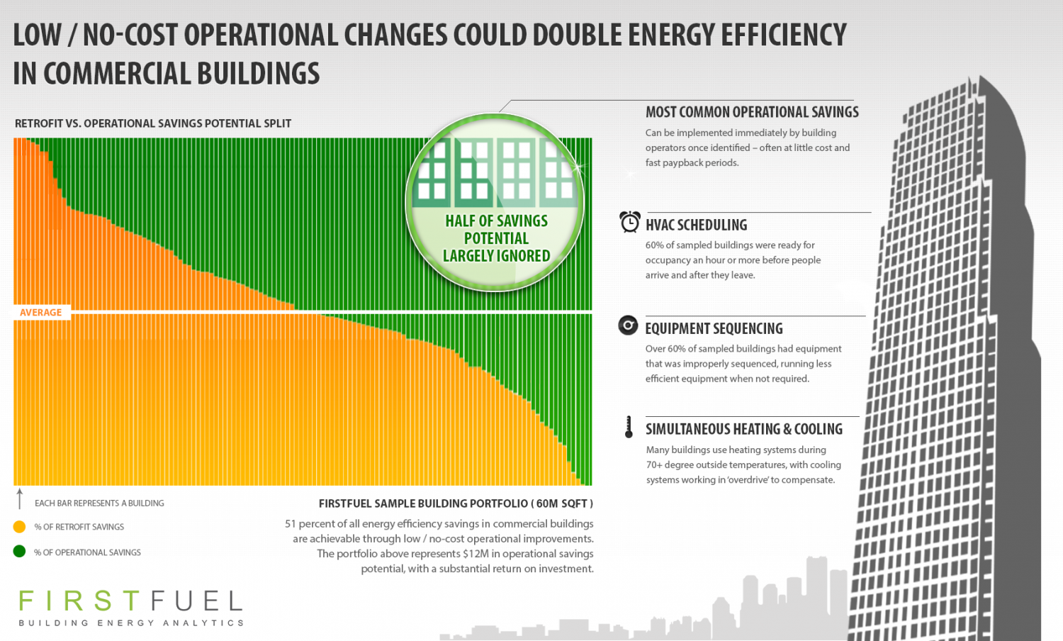 FirstFuel Operational Savings Infographic  Infographic