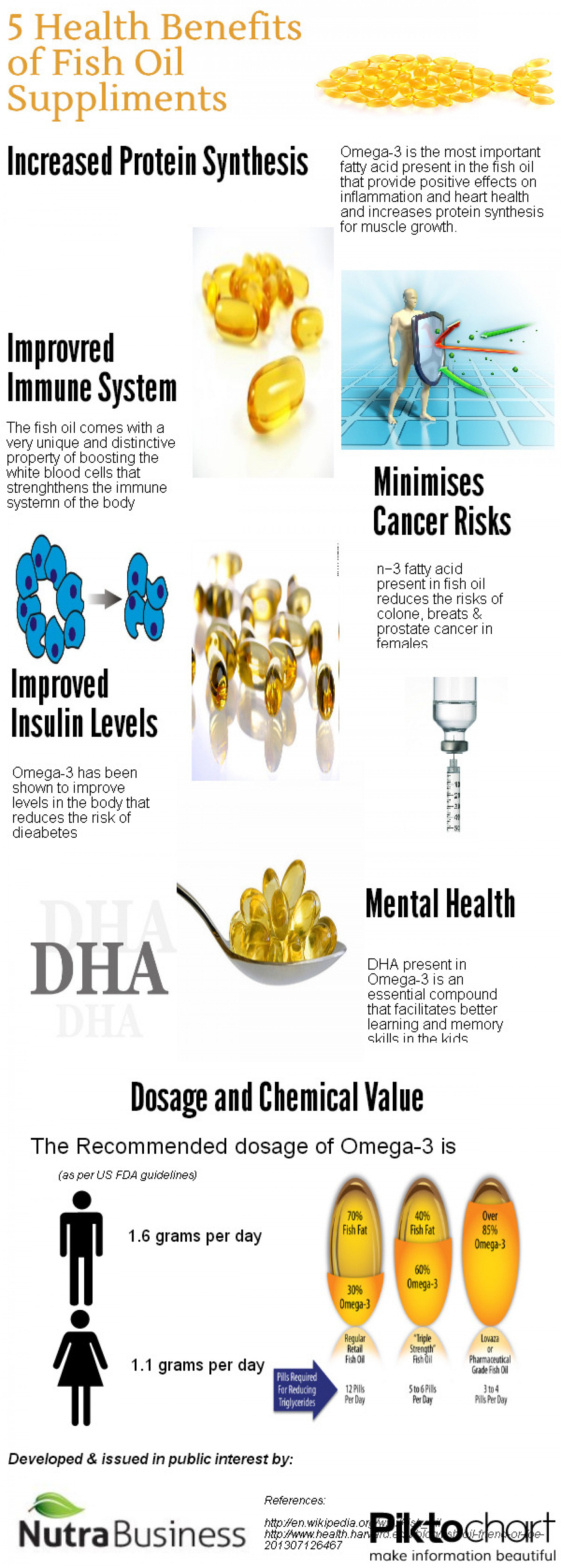 Fish oil health benefits for Fish oil uses