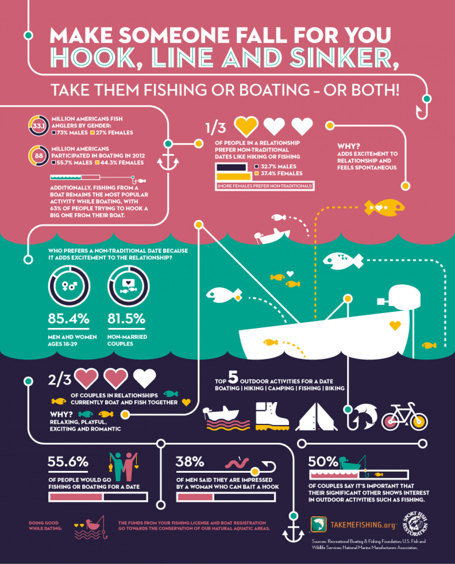 Fishing Helps Spark Romance in Relationships Infographic