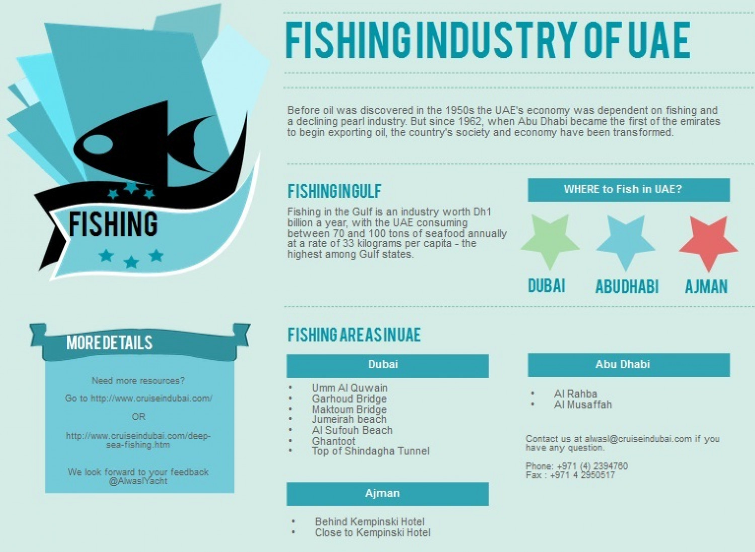 Fishing Industry of UAE Infographic