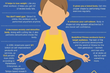 Fit Body Fit Soul: The Perfect FIT for You Infographic