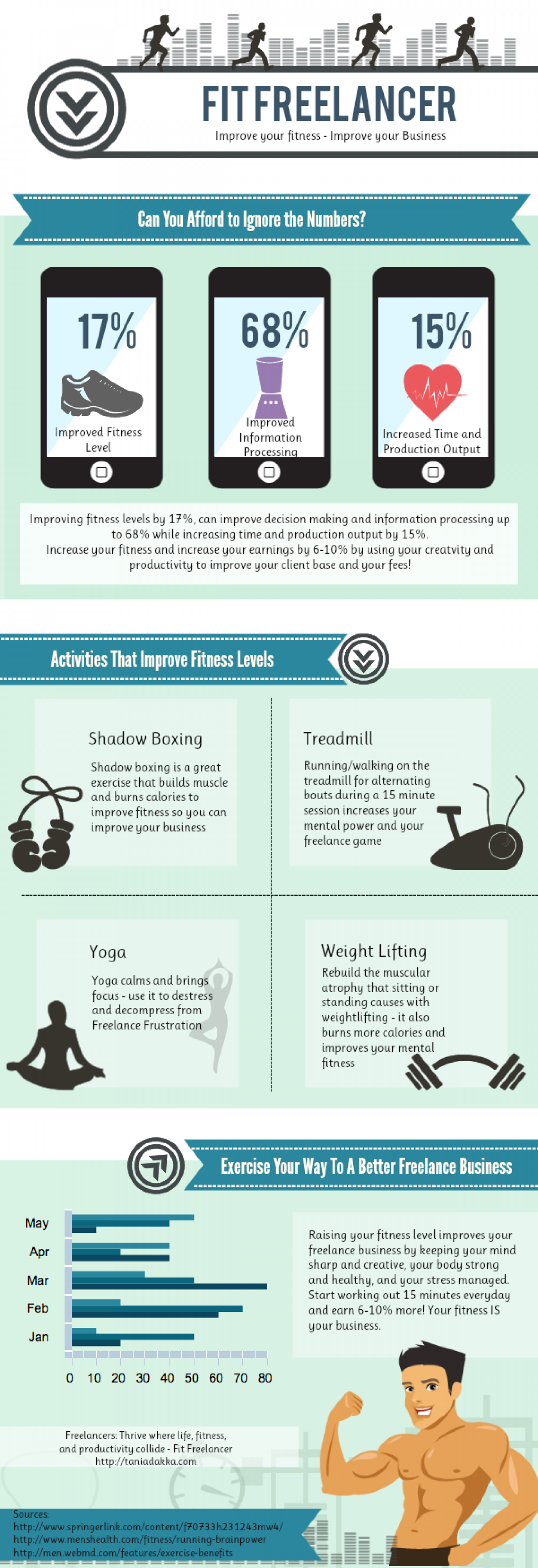 Fitness Affects Your Freelance Business Infographic
