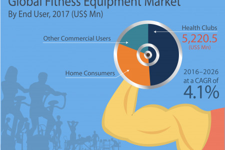 Fitness Equipment Market  - What Factors will drive the Market in Upcoming Years? Infographic